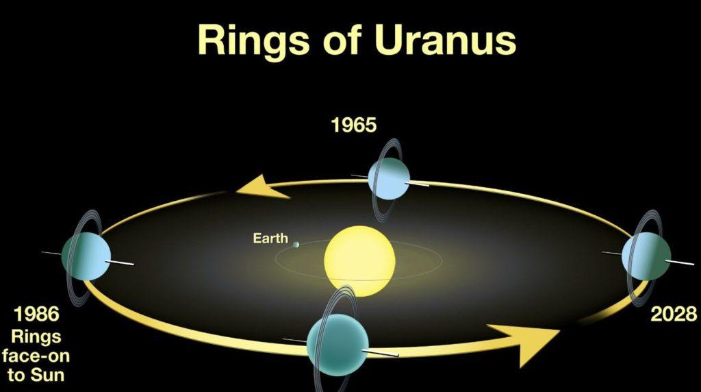Орбита Урана
