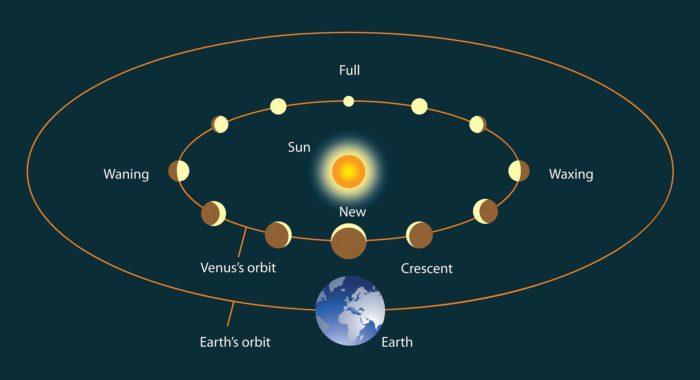 Орбита Венеры относительно Солнца и Земли