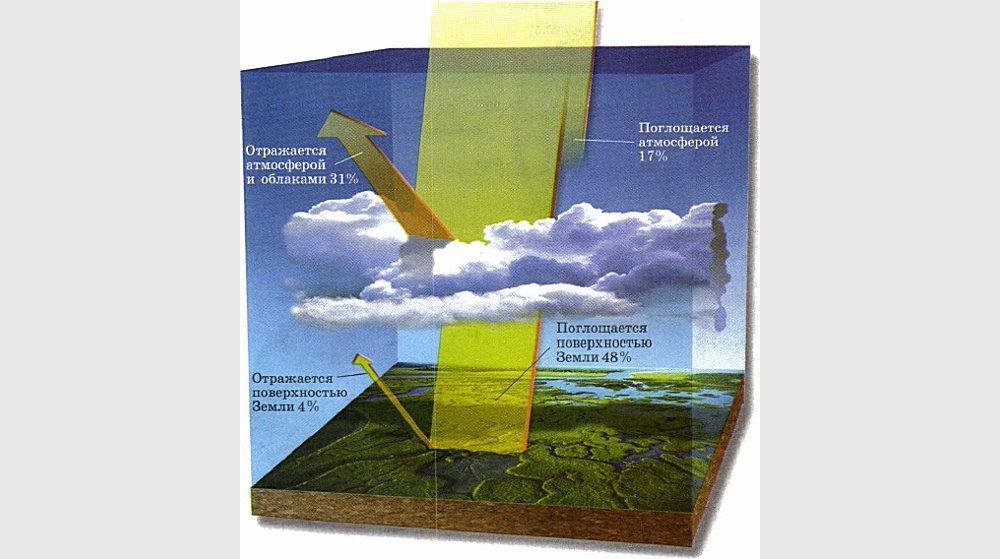 Расход солнечной энергии, поступающей на Землю