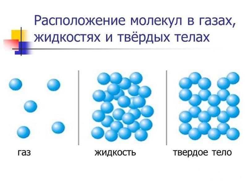 Расположение молекул в газах, жидкостях и  твердых телах