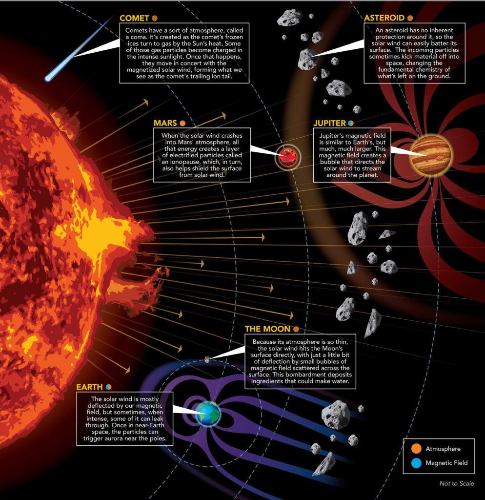 Распространение солнечного ветра в космосе