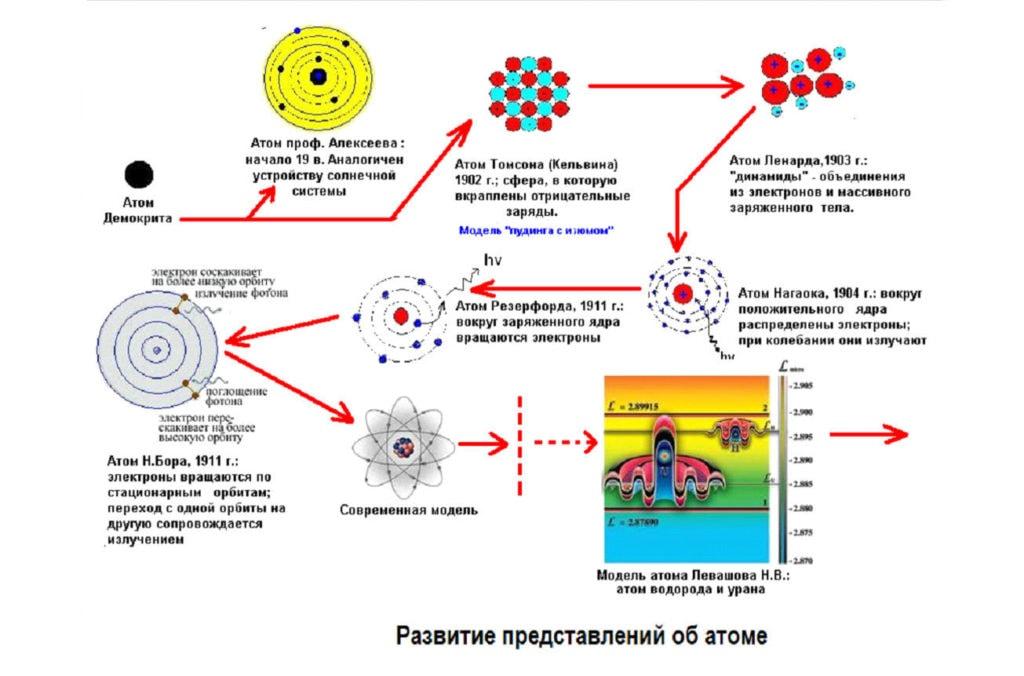 Развитие представления об атомах