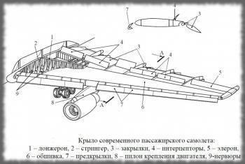 Устройство крыла пассажирского самолета