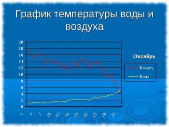 График температурных колебаний воздуха и воды