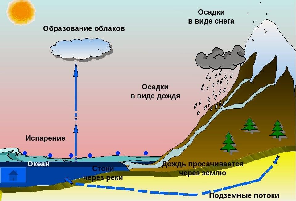 Процесс круговорота воды в природе