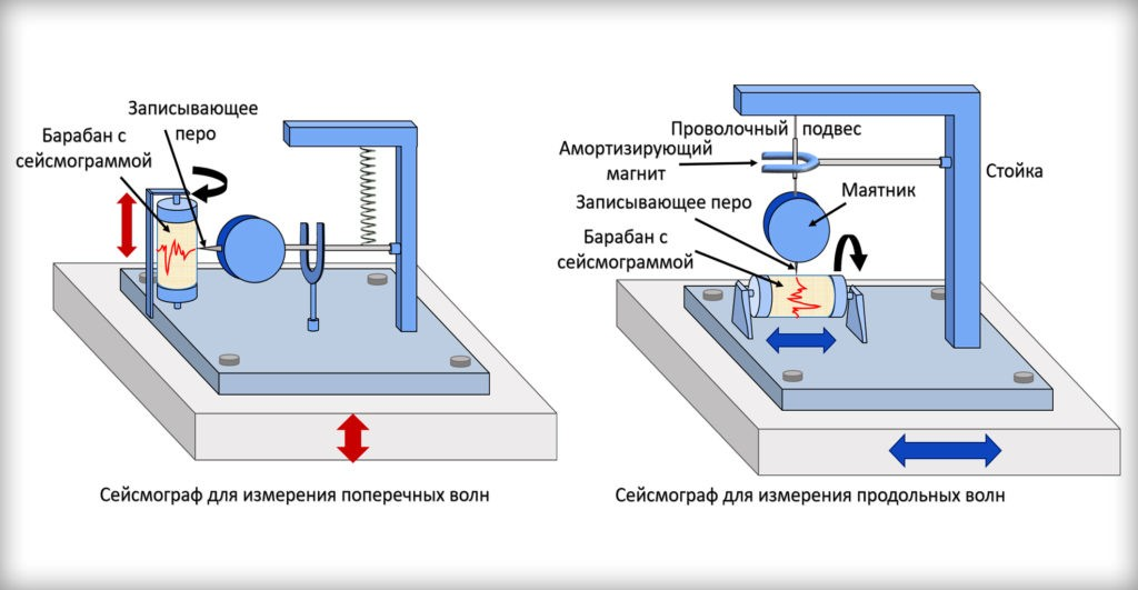 Сейсмографы используют для обнаружения и регистрации сейсмических волн всех типов