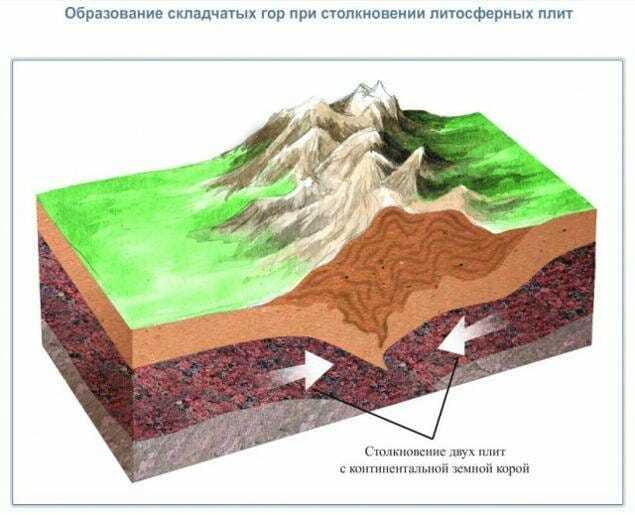 Образование складчатых гор при столкновении литосферных плит