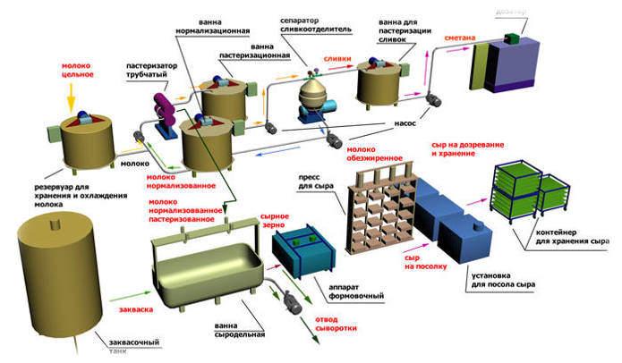 Схема производства сметаны