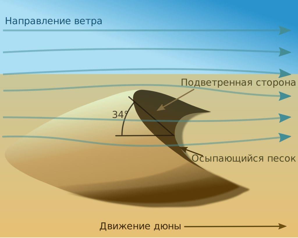 Схема дюны