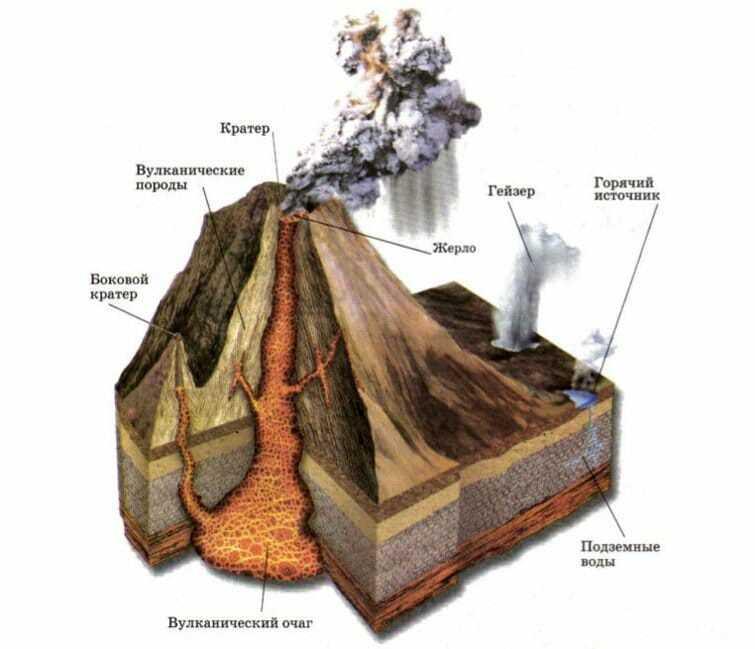 Схема вулкана