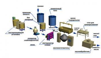 Схема производства мягкого сыра и сливочного масла
