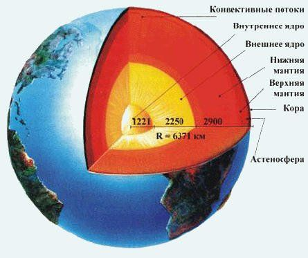 Схема Земли