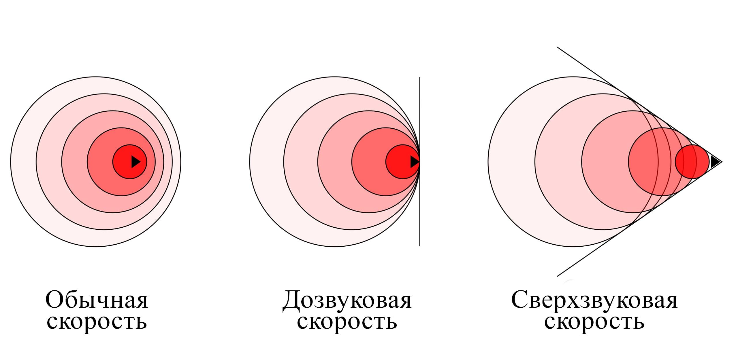 Схема образования ударной волны