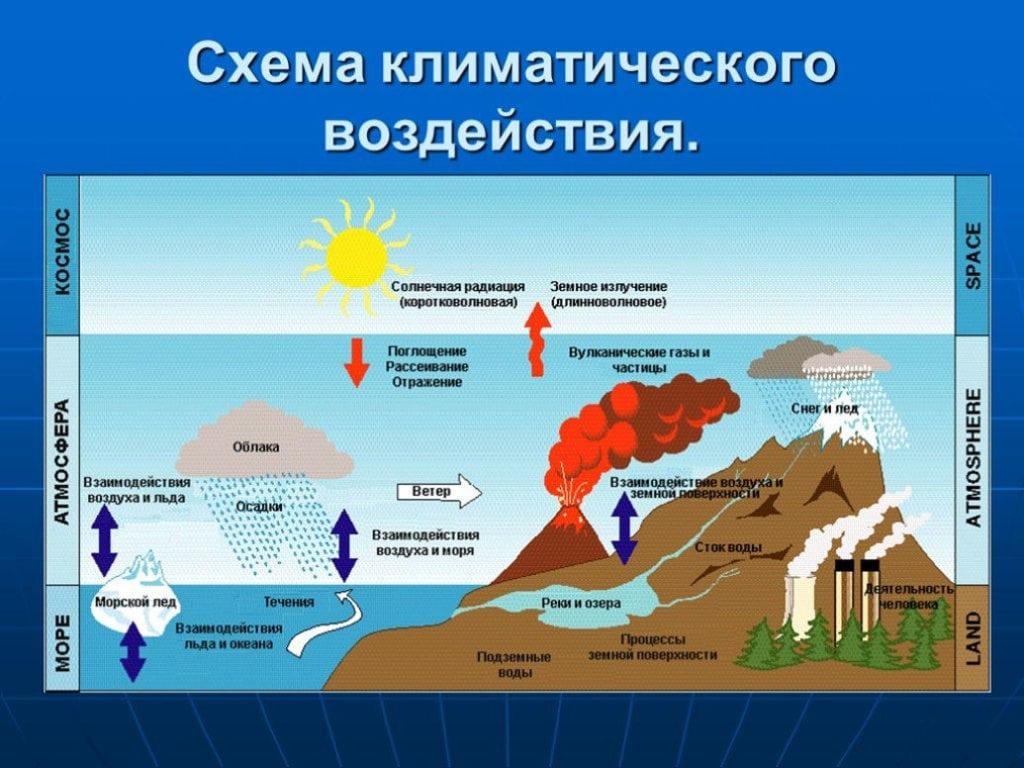 Схема климатического воздействия