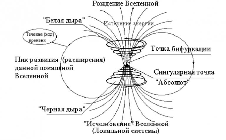 Схема исчезновения и рождения Вселенной с участием черной и белой дыр