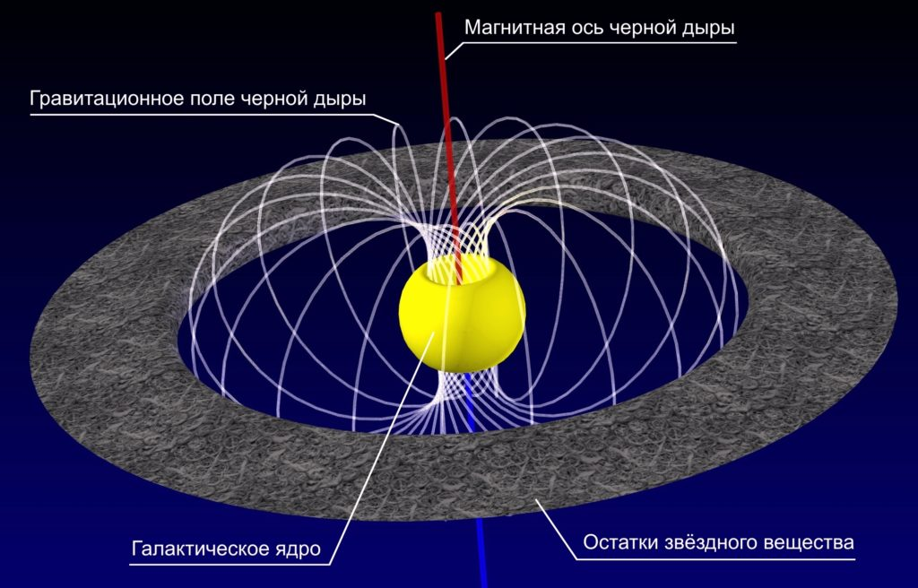 Схема строения черной дыры