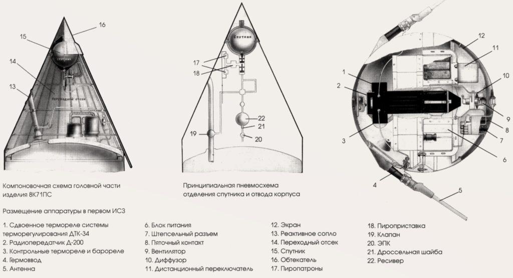 Схема ракетного отсека для размещения спутника