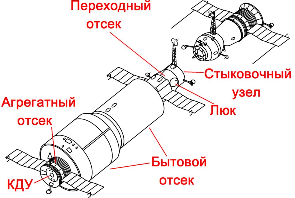 """Схема орбитальной станции """"Союз"""""""