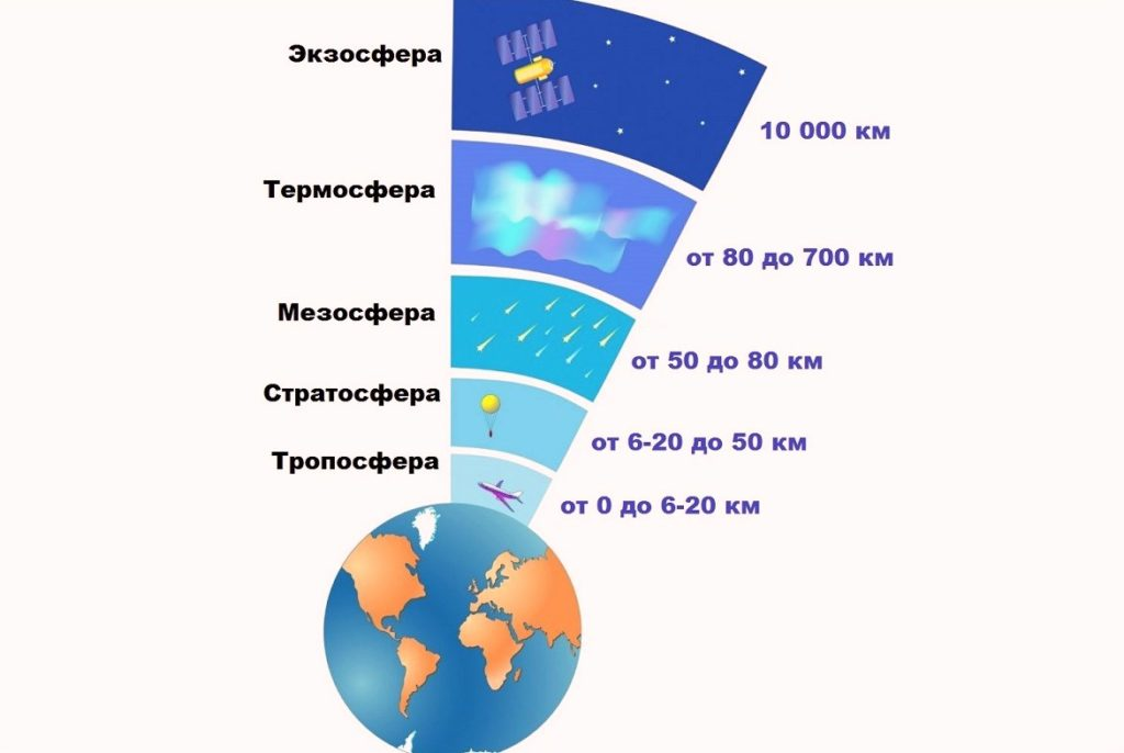 Схема атмосферы Земли