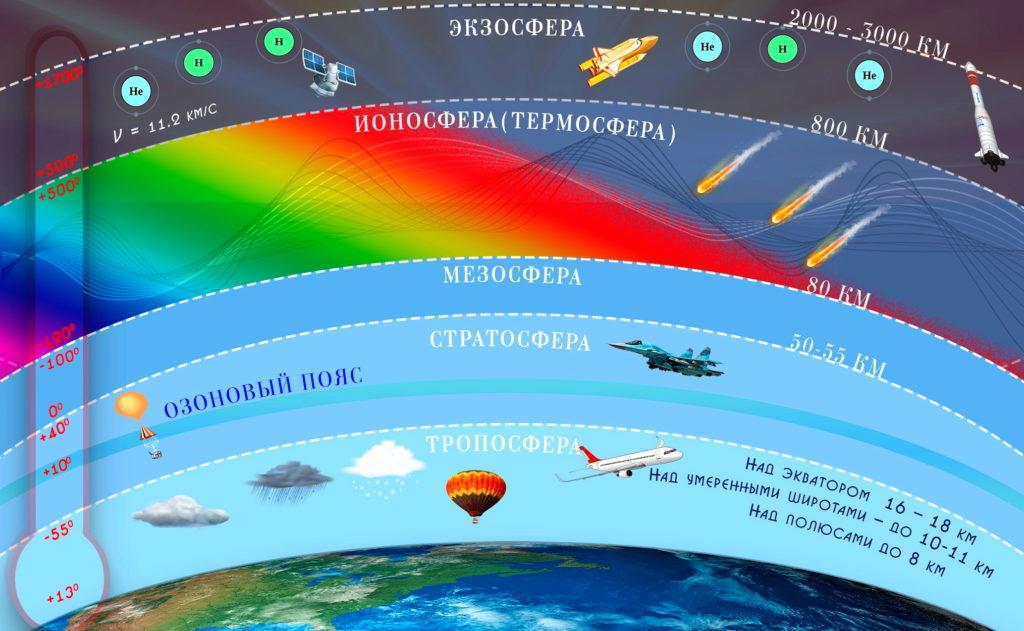 Схема земной атмосферы
