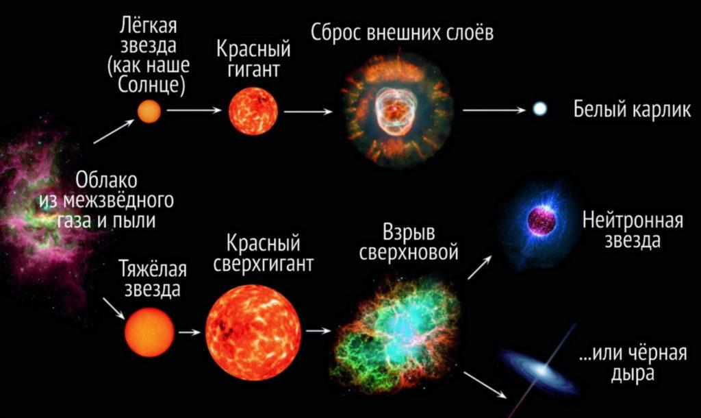 Схема эволюции звезды