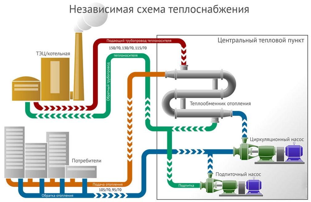 Схема работы системы центрального отопления