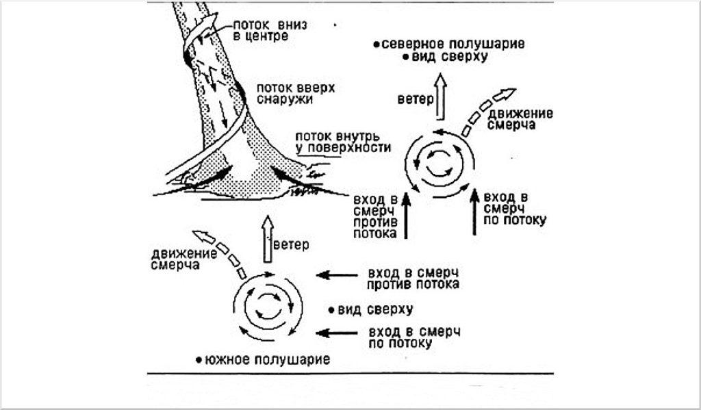 Схема смерча