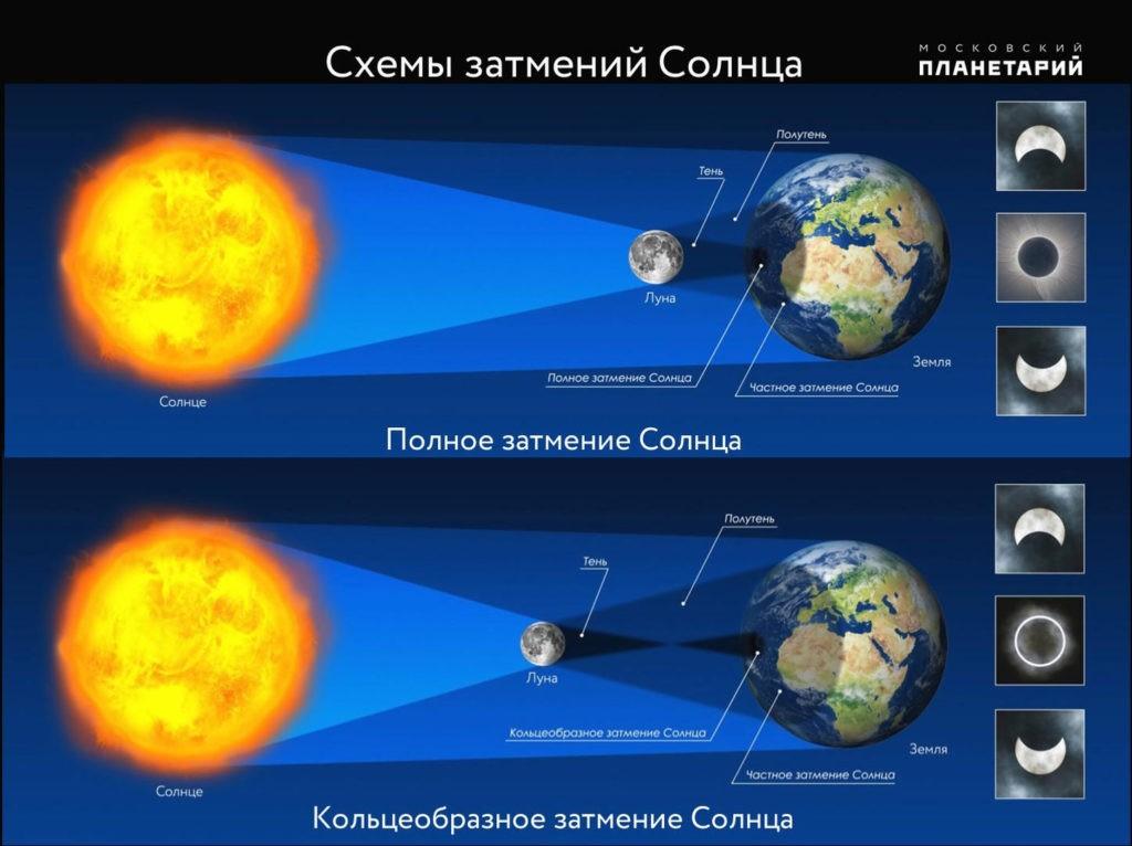 Солнечное затмение - схемы