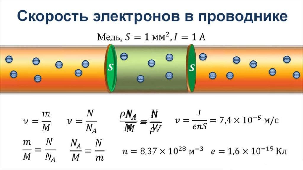 Скорость движения электронов