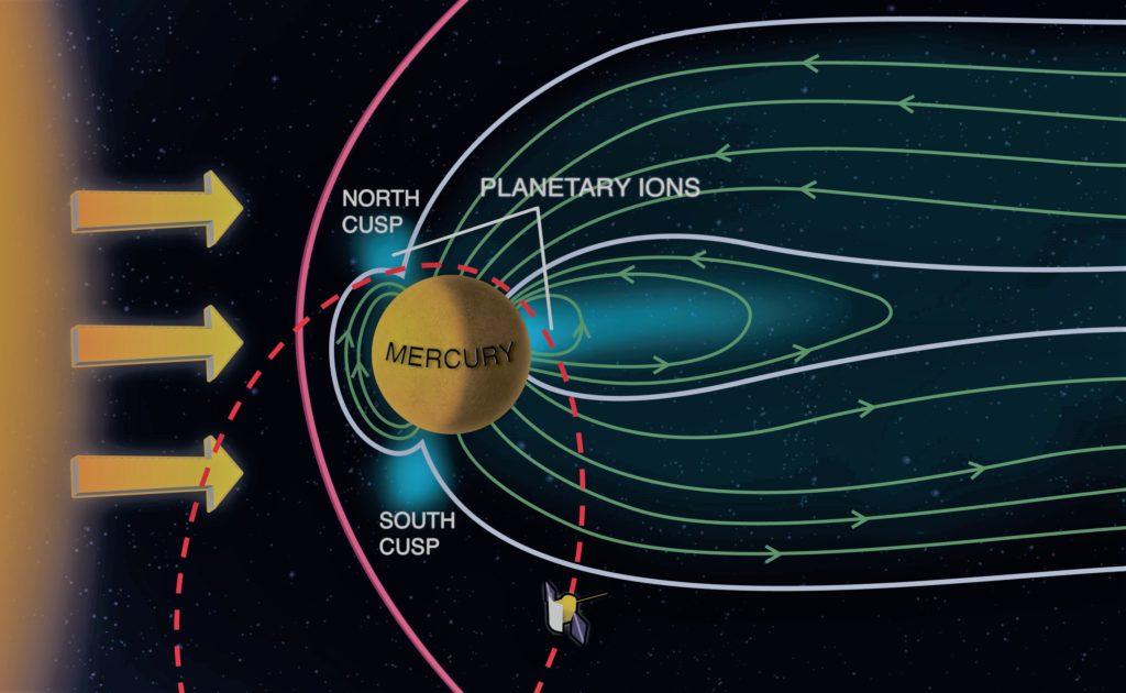 Влияние солнечного ветра на Меркурий