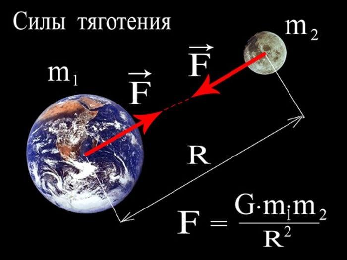 Гравитация и расстояние между объектами