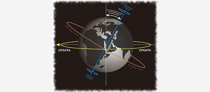 Солнце и экватор