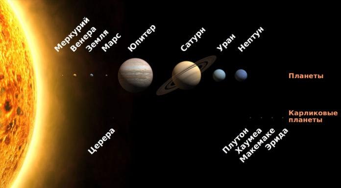 Сколько планет в Солнечной системе?