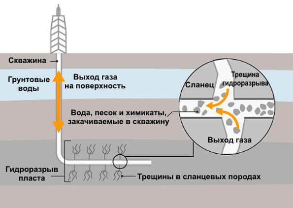 Сланцевый метод добычи нефти