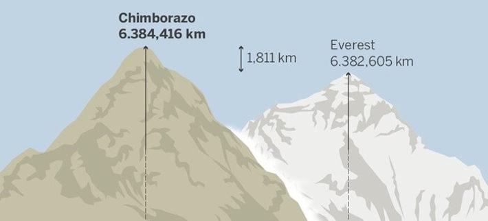 Чимборасо - самая высока гора в мире от центра Земли