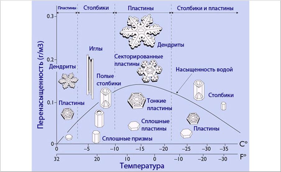 Зависимость формы снежинок от температуры и влажности