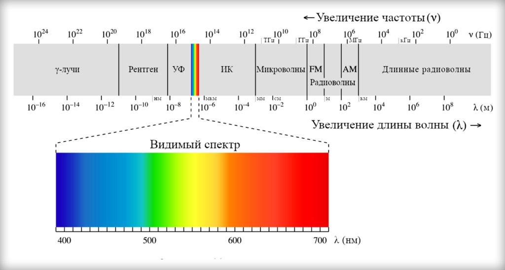 Глаз человека способен различать лишь определенный диапазон излучения
