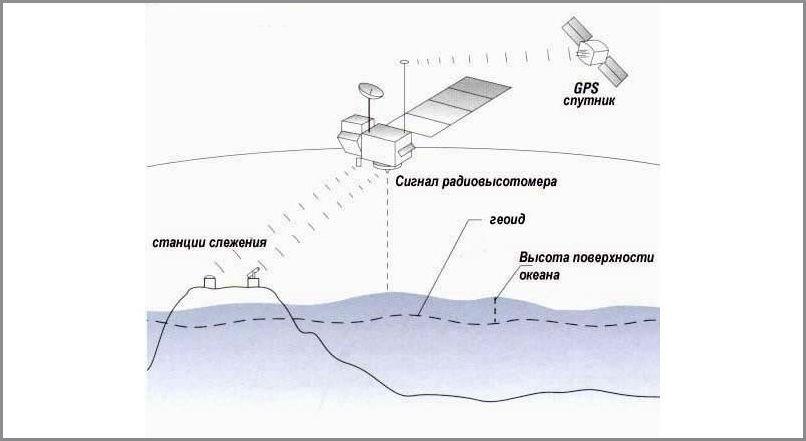 Измерение высоты с помощью спутника