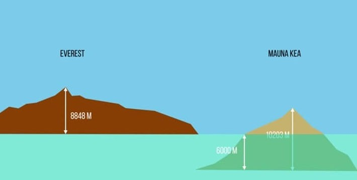 Мауна-Кеа и Эверест