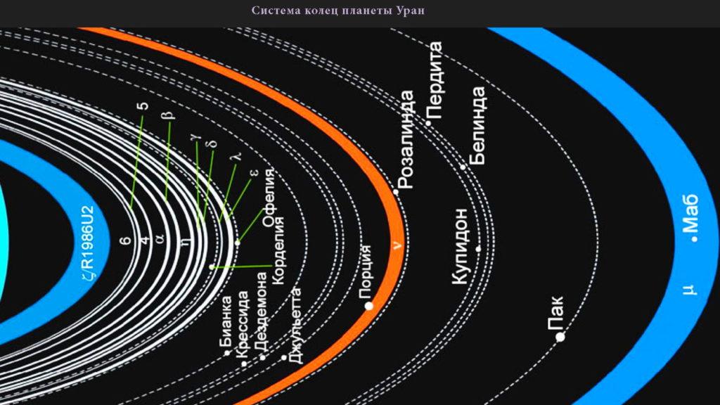 Система колец Урана
