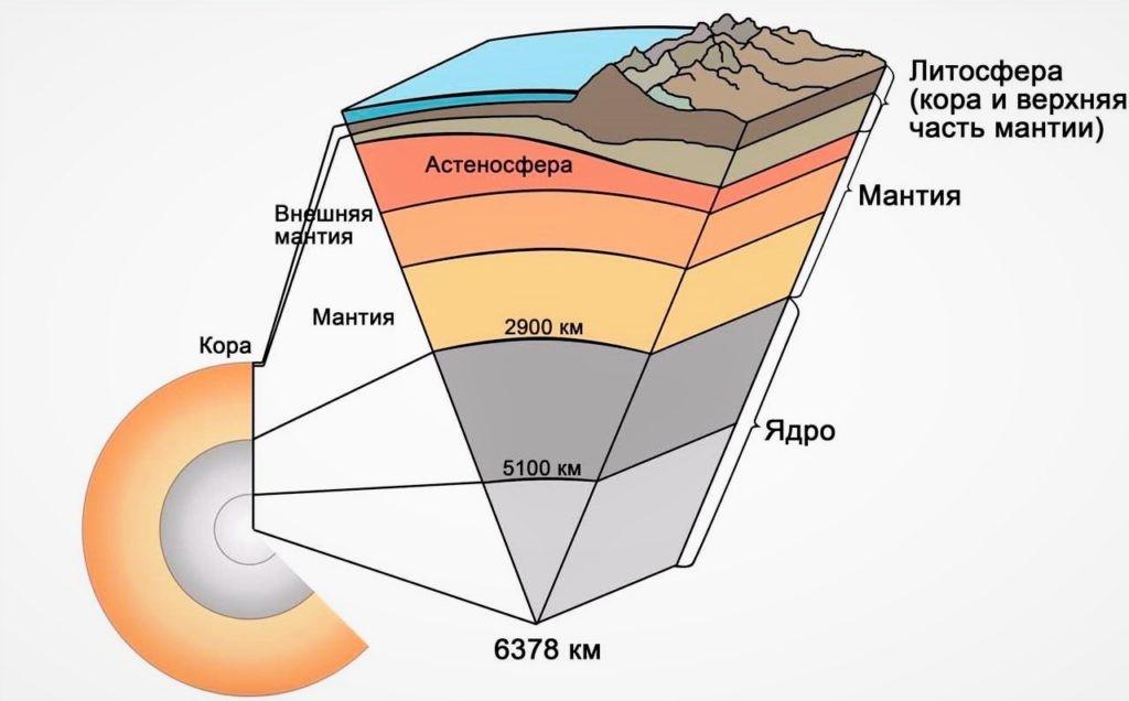 Схема состава Земли