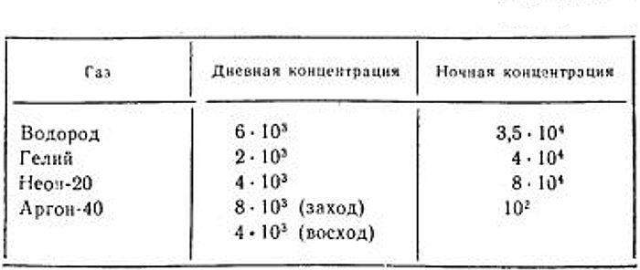 Состав атмосферы Луны. (В таблице данные о молекулярном водороде, поскольку атомарного водорода в лунной атмосфере существенно меньше)