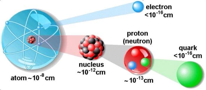 Размеры: атома, протона, кварка