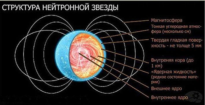 Структура пульсара