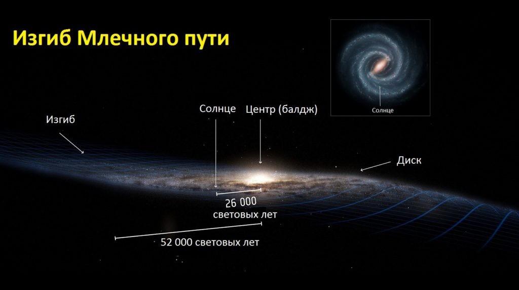 Структура Млечного Пути