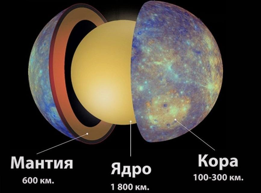 Структура Меркурия