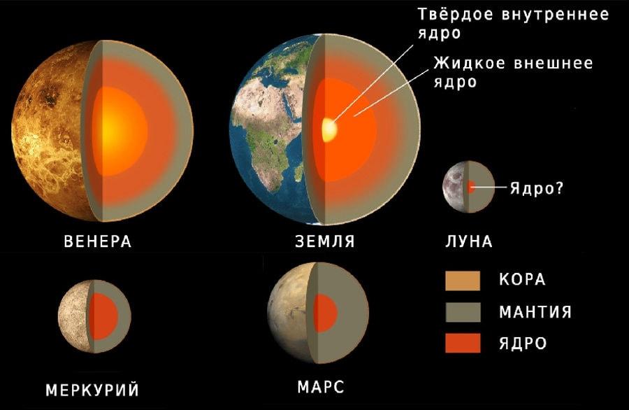 Внутреннее строение планет земной группы