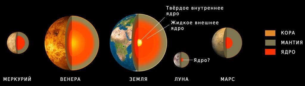 Структура планет земной группы