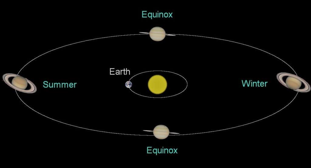 Наглядное изображение орбиты Сатурна вокруг Солнца