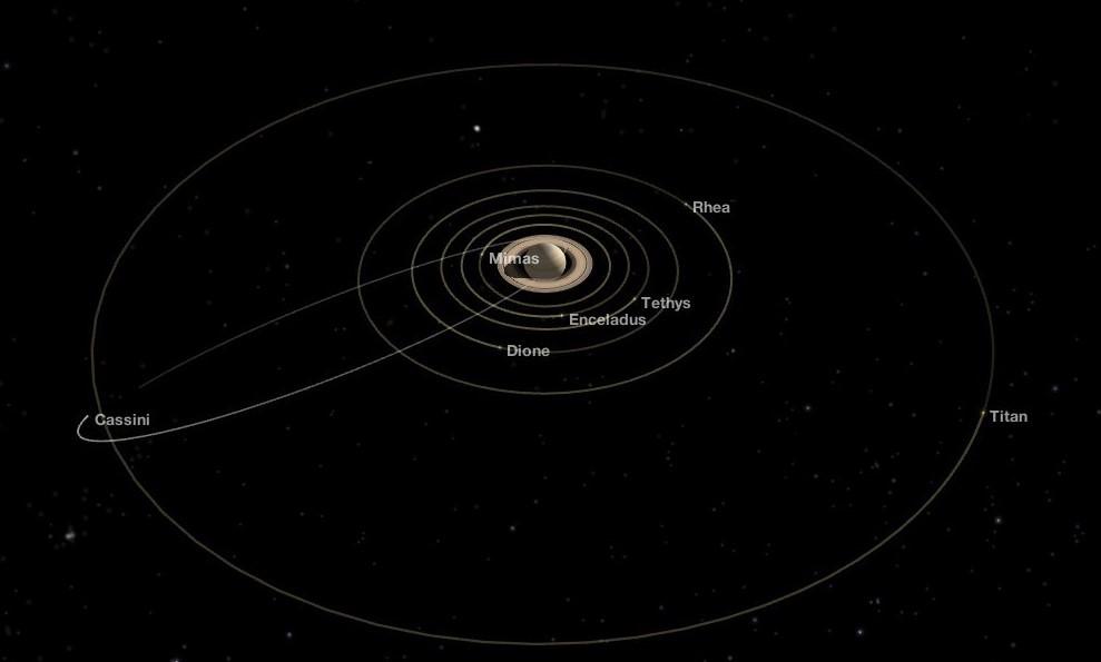 Орбиты некоторых спутников Сатурна